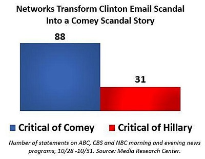 Turning Clinton Email Scandal Into Comey's Email Scandal
