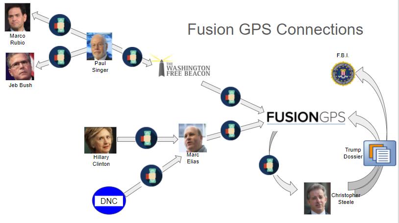 Is FusionGPS a Propaganda Arm of the CIA?