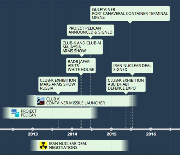 Clinton TREASON – Port Canaveral Gulftainer Deal – As Bad As UraniumOne?