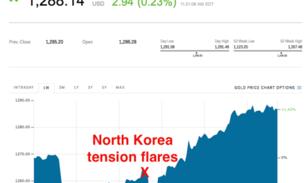 Gold is spiking as North Korea tension rises — but if war breaks out things could change