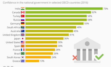 Greatest Fools? The Countries That Trust Their Government Most (And Least)