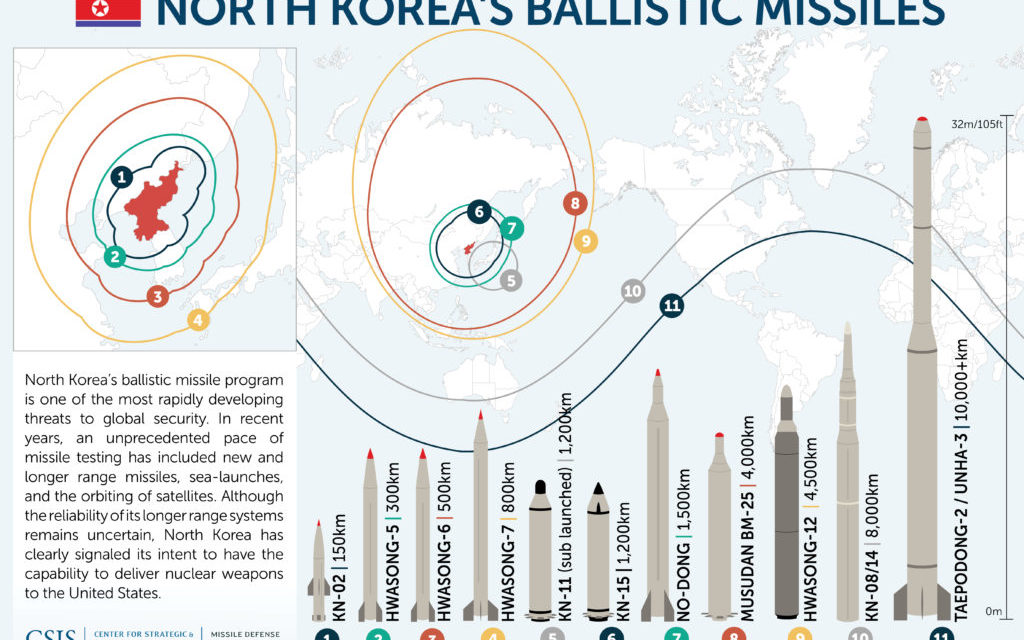 Missiles of North Korea