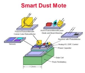 smart dust research paper Free dust bowl papers, essays, and research papers my account applications of smart dust - future mobile wireless sensors networks technology such.