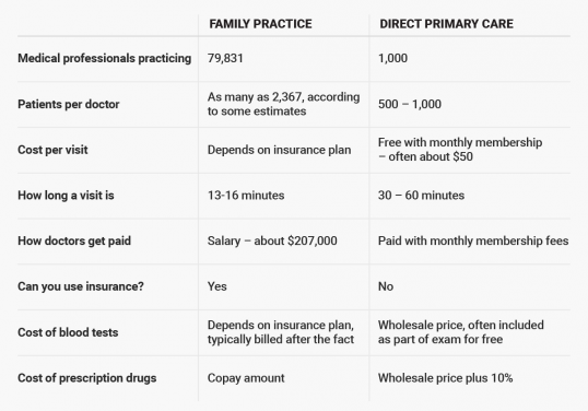 A new kind of doctor's office charges a monthly fee and doesn't take insurance — and it could be the future of medicine